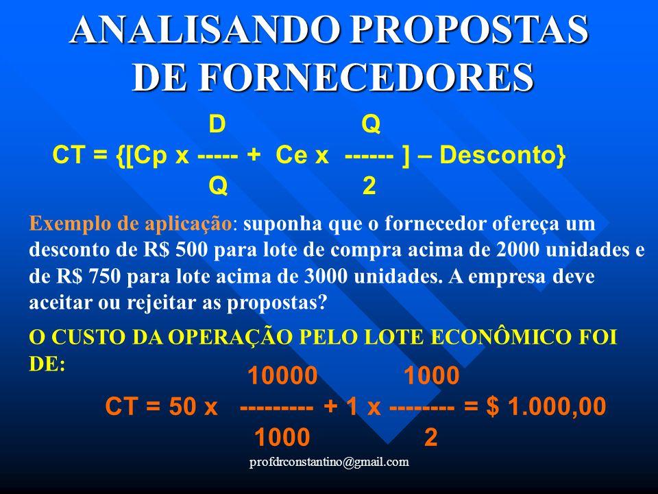 profdrconstantino@gmail.com ANALISANDO PROPOSTAS DE FORNECEDORES D Q CT = {[Cp x ----- + Ce x ------ ] – Desconto} Q 2 Exemplo de aplicação: suponha q