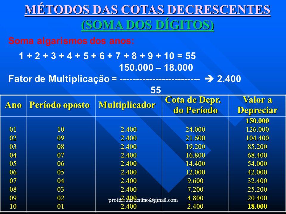 profdrconstantino@gmail.com MÉTODOS DAS COTAS DECRESCENTES (SOMA DOS DÍGITOS) Soma algarismos dos anos: 1 + 2 + 3 + 4 + 5 + 6 + 7 + 8 + 9 + 10 = 55 15