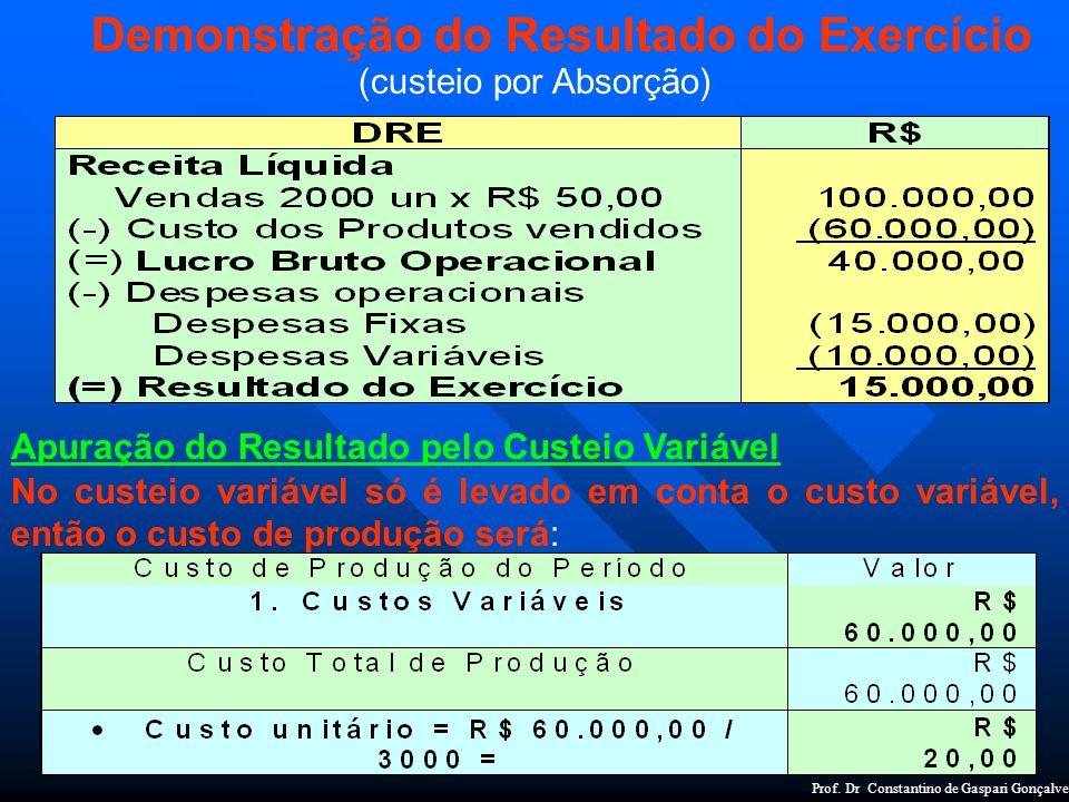 profdrconstantino@gmail.com Demonstração do Resultado do Exercício (custeio por Absorção) Apuração do Resultado pelo Custeio Variável No custeio variá