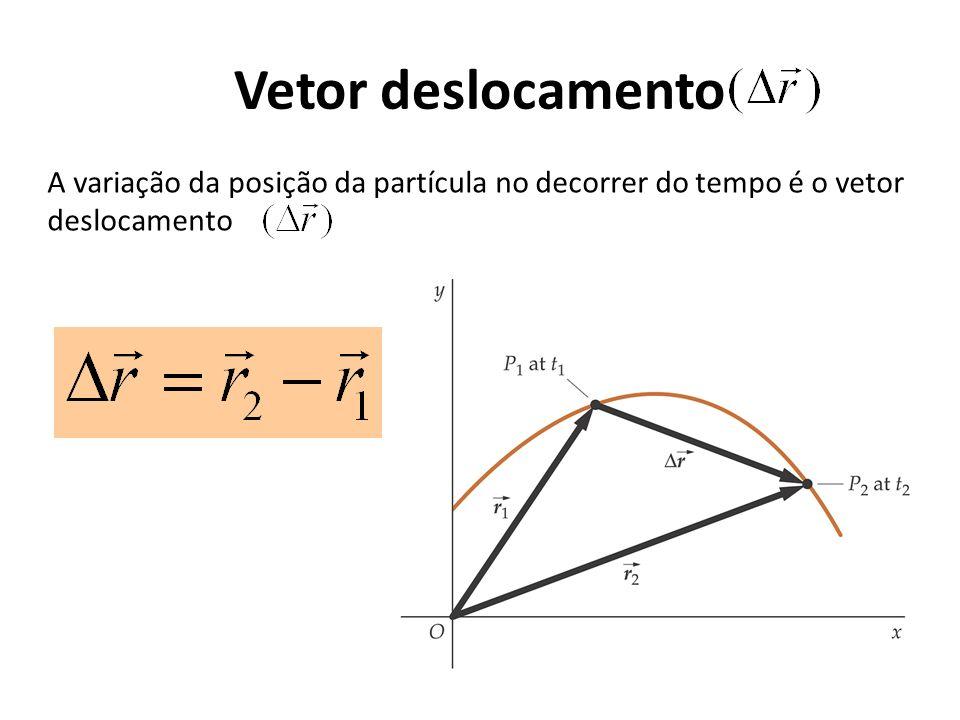 Vetor deslocamento A variação da posição da partícula no decorrer do tempo é o vetor deslocamento