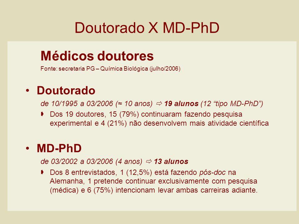 Médicos doutores Fonte: secretaria PG – Química Biológica (julho/2006) Doutorado de 10/1995 a 03/2006 ( 10 anos) 19 alunos (12 tipo MD-PhD) Dos 19 dou