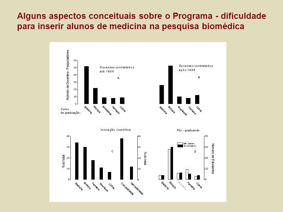 Alguns aspectos conceituais sobre o Programa - dificuldade para inserir alunos de medicina na pesquisa biomédica