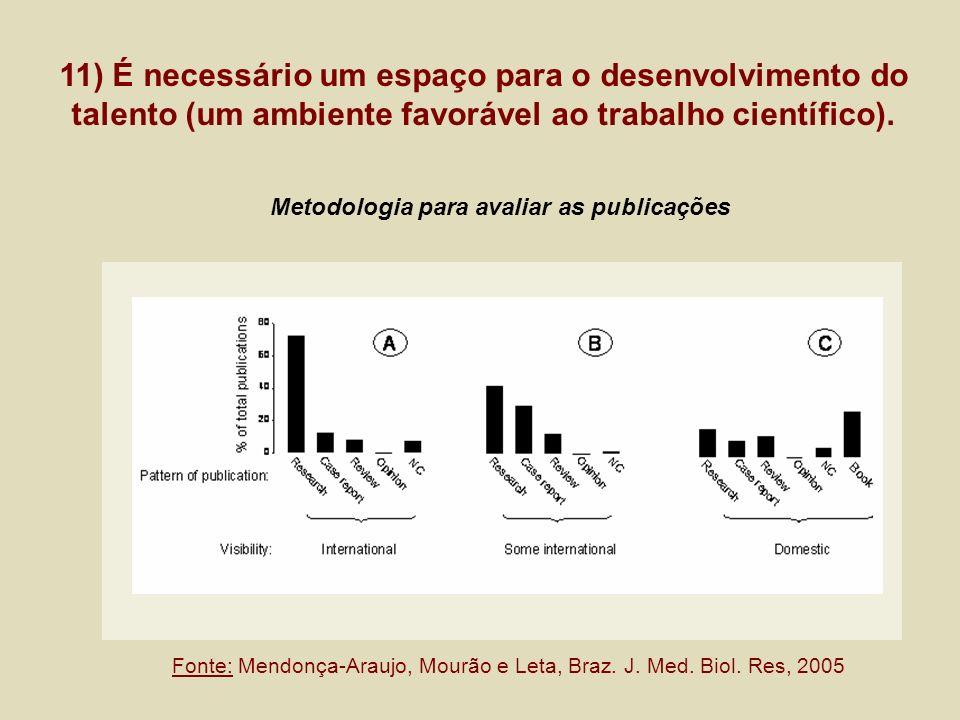 Metodologia para avaliar as publicações 11) É necessário um espaço para o desenvolvimento do talento (um ambiente favorável ao trabalho científico). F