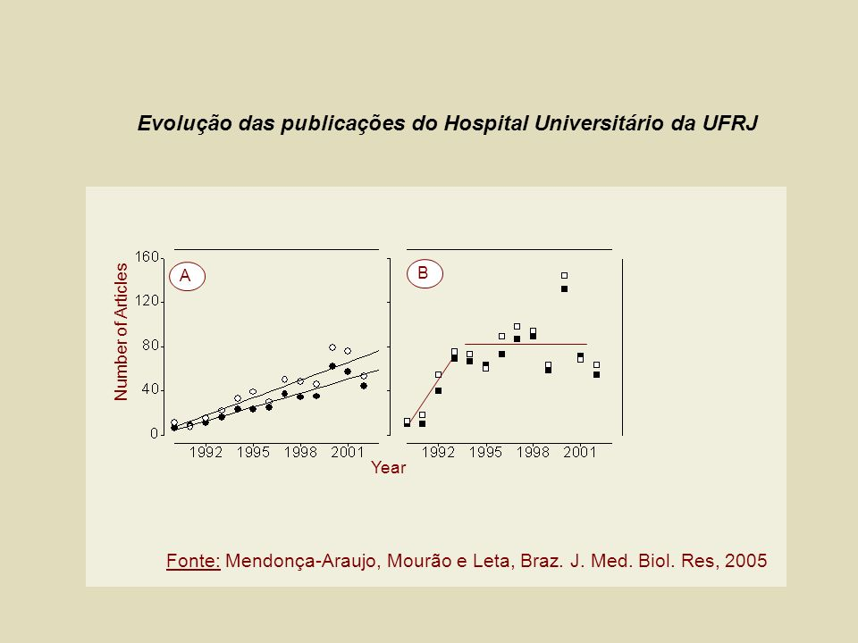 Evolução das publicações do Hospital Universitário da UFRJ Number of Articles Year A B Fonte: Mendonça-Araujo, Mourão e Leta, Braz. J. Med. Biol. Res,