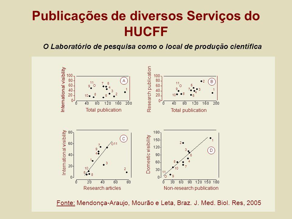 Publicações de diversos Serviços do HUCFF 1 2 3 4 57 9 10 8 6 11 O 1 2 3 4 5 6 8 10 9 11 O O 7 O 1 4 2 3 10 6 8 9 7 11 1 4 2 3 10 6 8 9 7 11 Research