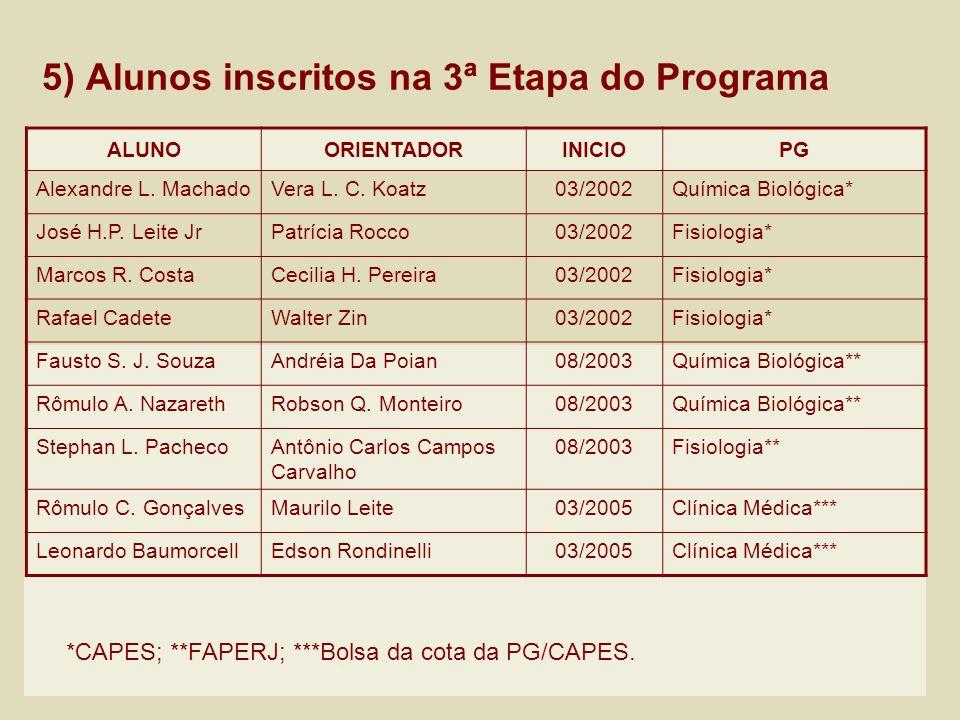 5) Alunos inscritos na 3ª Etapa do Programa ALUNOORIENTADORINICIOPG Alexandre L. MachadoVera L. C. Koatz03/2002Química Biológica* José H.P. Leite JrPa