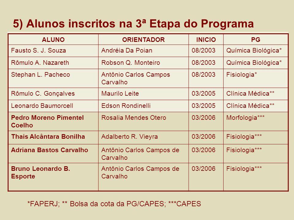 5) Alunos inscritos na 3ª Etapa do Programa ALUNOORIENTADORINICIOPG Fausto S. J. SouzaAndréia Da Poian08/2003Química Biológica* Rômulo A. NazarethRobs