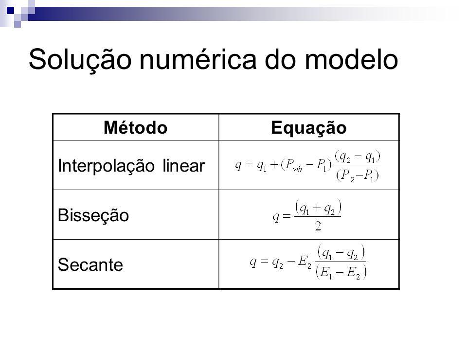 Solução numérica do modelo MétodoEquação Interpolação linear Bisseção Secante