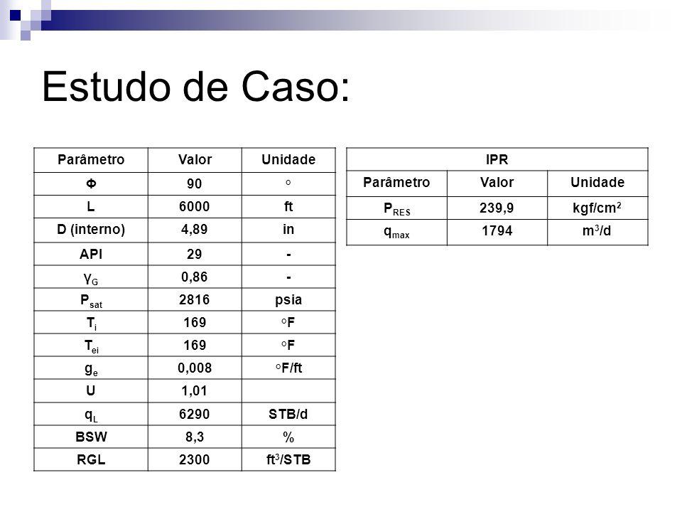 Estudo de Caso: ParâmetroValorUnidade Φ90° L6000ft D (interno)4,89in API29- γGγG 0,86- P sat 2816psia TiTi 169°F T ei 169°F gege 0,008°F/ft U1,01 qLqL