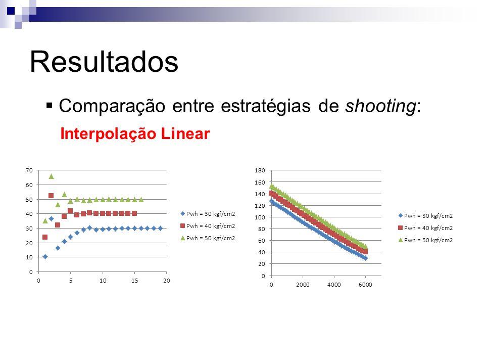 Resultados Comparação entre estratégias de shooting: Interpolação Linear