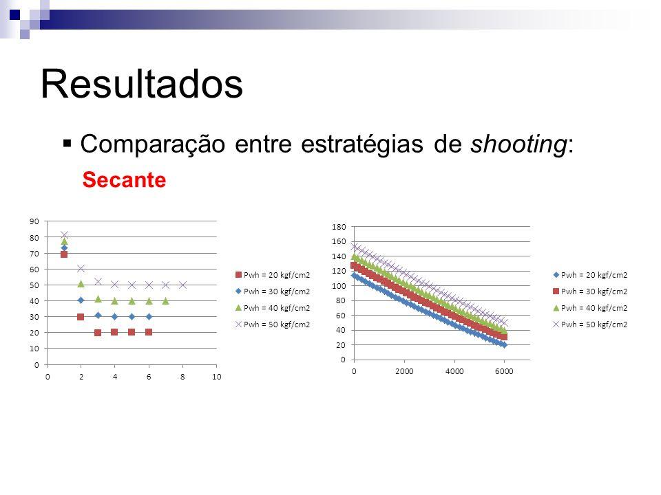 Resultados Comparação entre estratégias de shooting: Secante