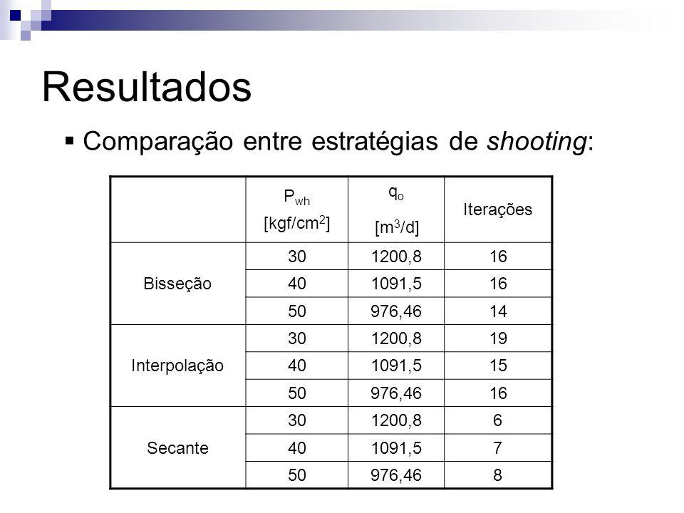 Resultados Comparação entre estratégias de shooting: P wh [kgf/cm 2 ] q o [m 3 /d] Iterações Bisseção 301200,816 401091,516 50976,4614 Interpolação 30