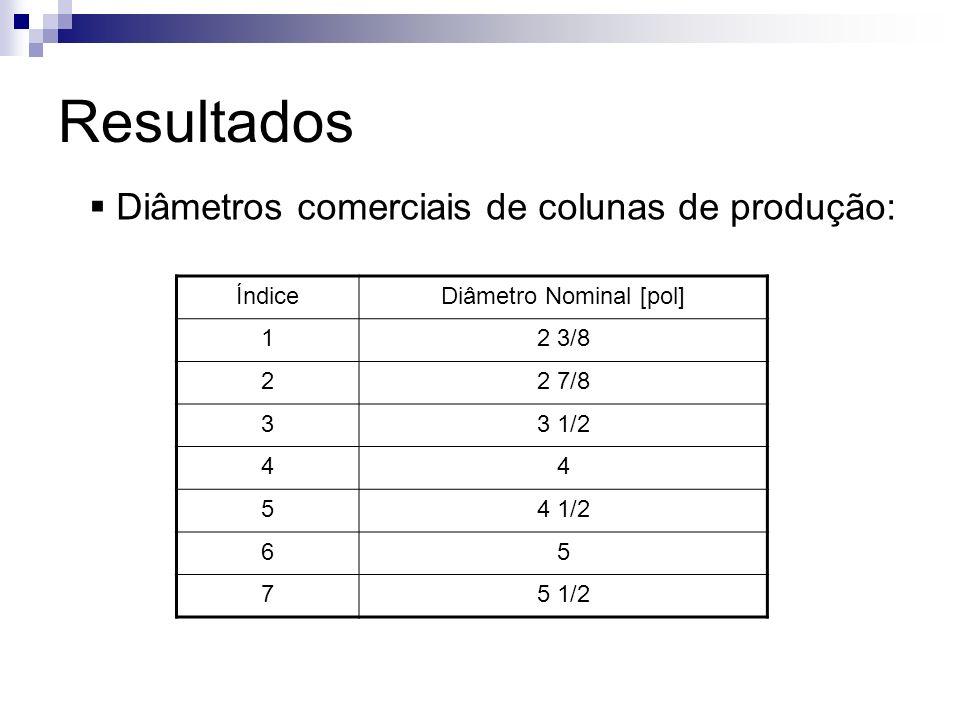 Resultados ÍndiceDiâmetro Nominal [pol] 12 3/8 22 7/8 33 1/2 44 54 1/2 65 75 1/2 Diâmetros comerciais de colunas de produção: