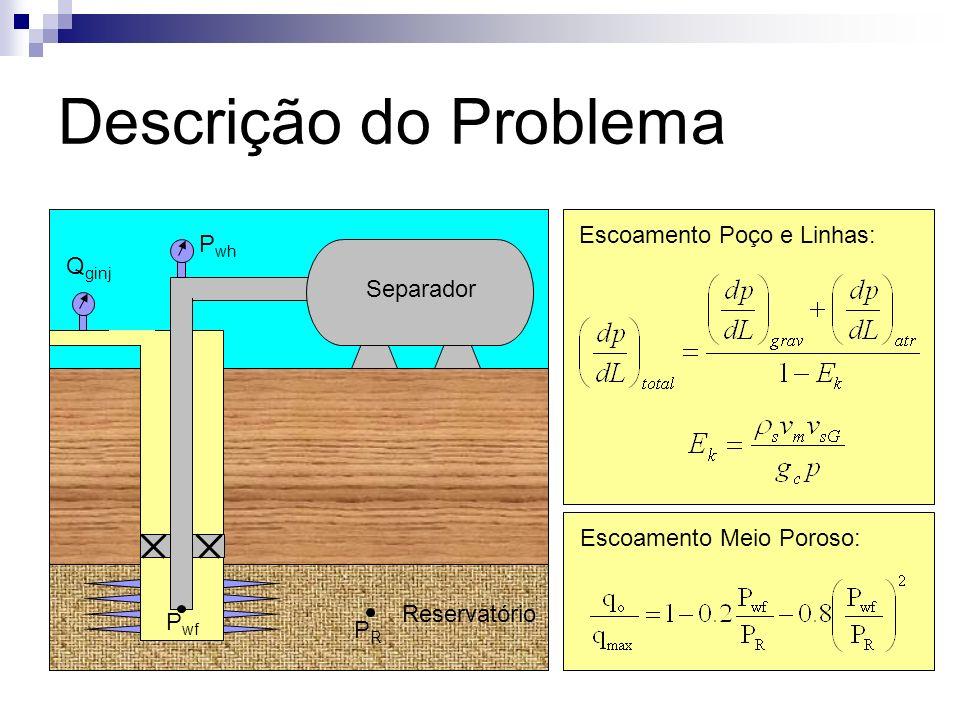Descrição do Problema Reservatório Separador P wh Q ginj P wf PRPR Escoamento Meio Poroso: Escoamento Poço e Linhas: