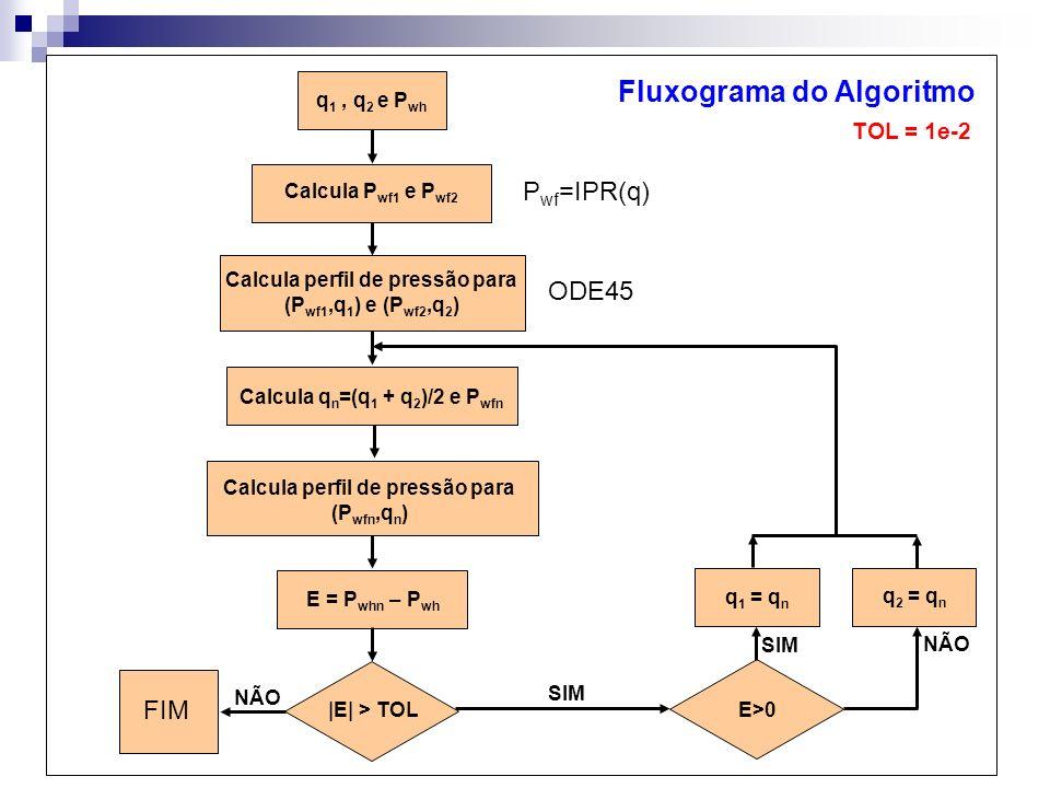 q 1, q 2 e P wh Calcula P wf1 e P wf2 P wf =IPR(q) Calcula perfil de pressão para (P wf1,q 1 ) e (P wf2,q 2 ) Calcula q n =(q 1 + q 2 )/2 e P wfn Calc
