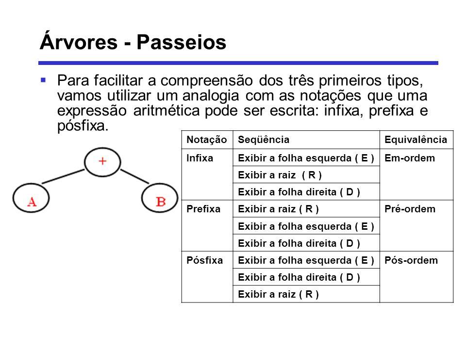 Árvores - Passeios Pela análise na figura da representação da expressão A + B como árvore binária e a analogia realizada a partir dela, percebemos que a seqüência básica de acesso ERD pode ser generalizada Na verdade, cada subárvore não precisa se restringir a uma única folha: – Exibir a subárvore esquerda ( E) – Exibir a raiz ( R) – Exibir a subárvore direita ( D ) Podemos observar que a seqüência ERD tornou-se recursivas Ambas as subárvores devem ser impressas também em-ordem e a recursão pára quando chegamos a subárvores nulas As seqüências pré-ordem e pós-ordem podem ser generalizadas segundo o mesmo raciocínio