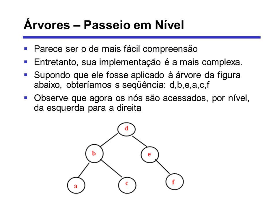 Árvores – Passeio em Nível Parece ser o de mais fácil compreensão Entretanto, sua implementação é a mais complexa. Supondo que ele fosse aplicado à ár