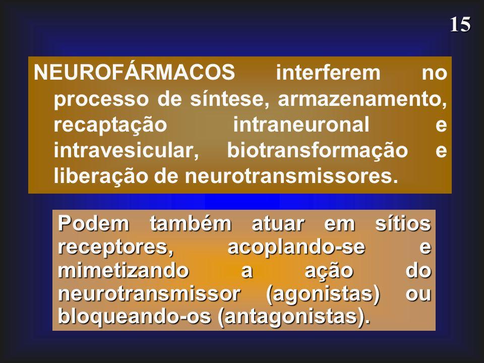15 NEUROFÁRMACOS interferem no processo de síntese, armazenamento, recaptação intraneuronal e intravesicular, biotransformação e liberação de neurotra