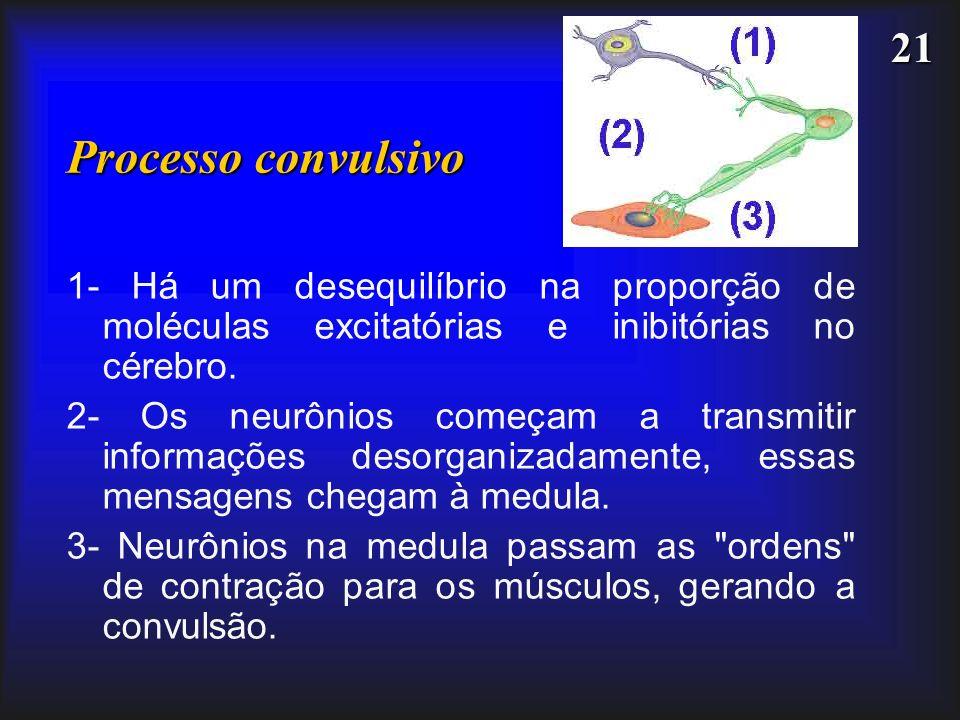 21 Processo convulsivo 1- Há um desequilíbrio na proporção de moléculas excitatórias e inibitórias no cérebro. 2- Os neurônios começam a transmitir in