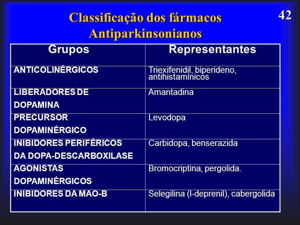 42 Classificação dos fármacos Antiparkinsonianos GruposRepresentantes ANTICOLINÉRGICOS Triexifenidil, biperideno, antihistamínicos LIBERADORES DE DOPA