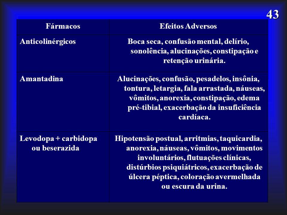 43 FármacosEfeitos Adversos AnticolinérgicosBoca seca, confusão mental, delírio, sonolência, alucinações, constipação e retenção urinária. AmantadinaA