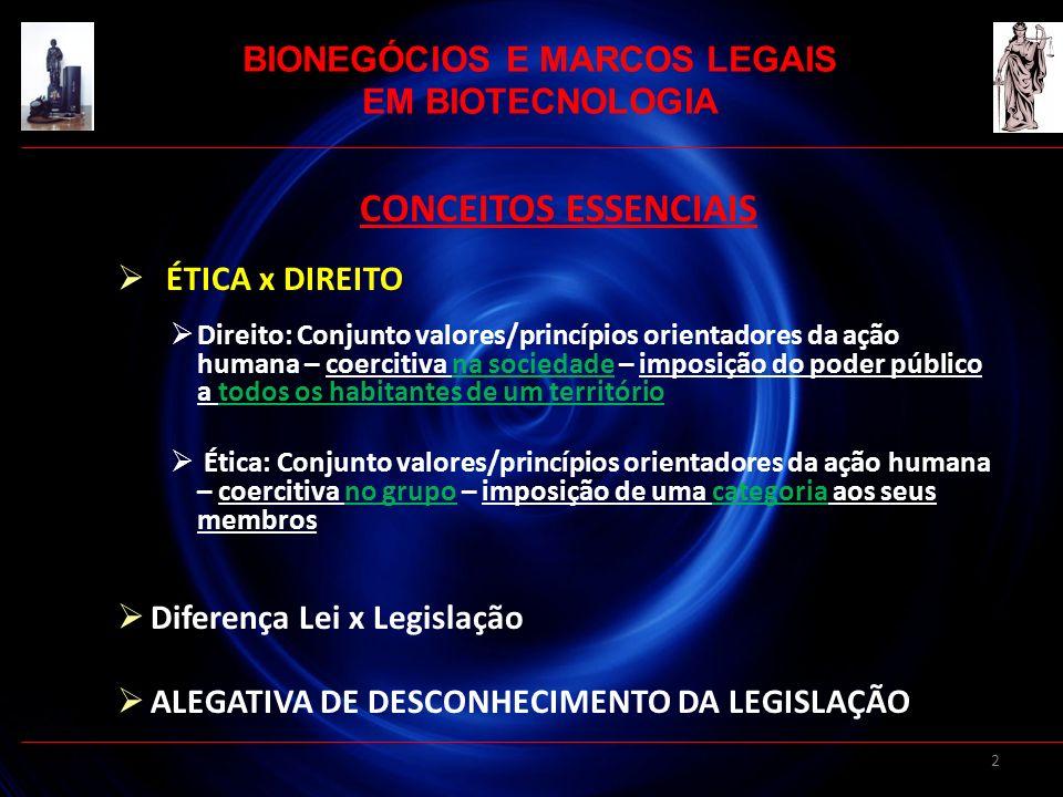 3 BIONEGÓCIOS E MARCOS LEGAIS EM BIOTECNOLOGIA CONCEITO DE NORMAS DE BIOSSEGURANÇA Esferas cível – penal – administrativa – ética Civil: Justiça Comum – Vara Cível – Leis civis Penal: Justiça Comum – Vara Penal – Leis penais Administrativa: órgão de trabalho – Estatutos – Normas de pesquisa – ANVISA – CTNBio – IBAMA – SEMAM – COMISSÃO DE ÉTICA EM PESQUISA DA INSTITUIÇÃO Ética: Conselhos de classe – CEM e demais resoluções REGRA GERAL: INDEPENDÊNCIA DE INSTÂNCIAS
