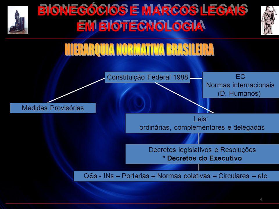 4 Constituição Federal 1988 Leis: ordinárias, complementares e delegadas Medidas Provisórias EC Normas internacionais (D. Humanos) Decretos legislativ