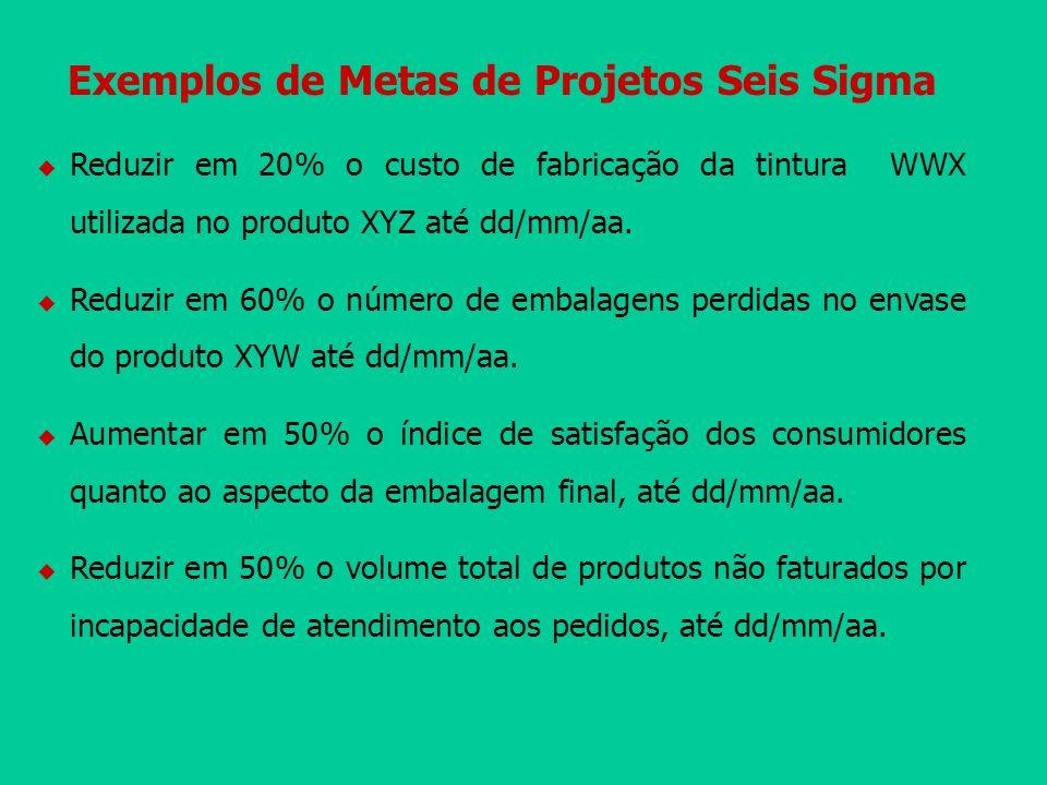 Exemplos de Metas de Projetos Seis Sigma Reduzir em 20% o custo de fabricação da tintura WWX utilizada no produto XYZ até dd/mm/aa. Reduzir em 60% o n