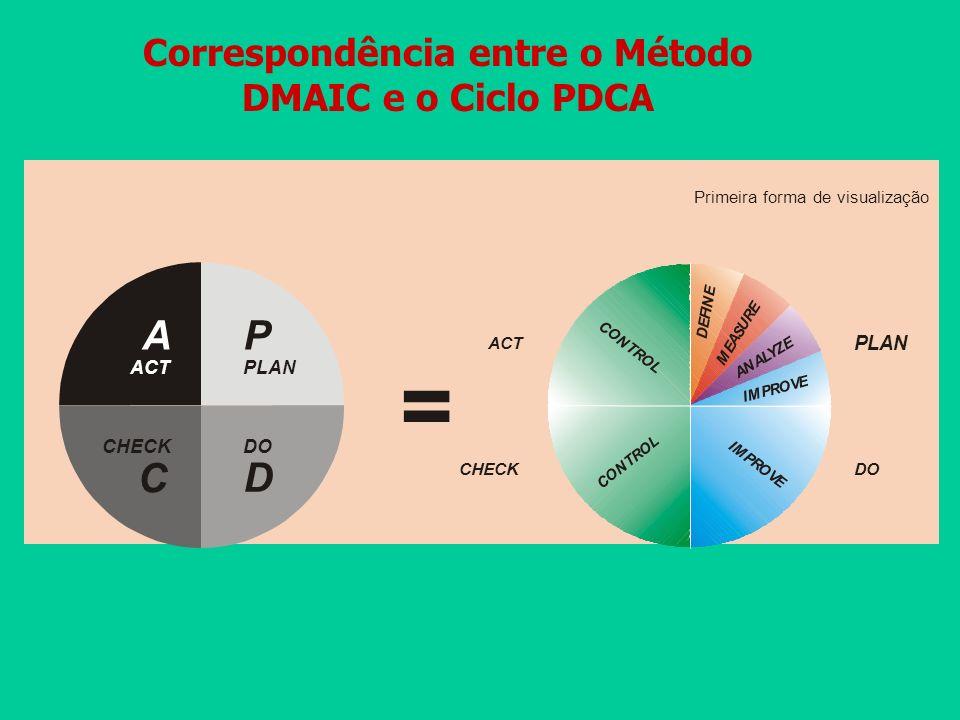 Correspondência entre o Método DMAIC e o Ciclo PDCA PLAN ACT DOCHECK C O N T R O L C O N T R O L I M P R O V E I M P R O V E A N A L Y Z E M E A S U R