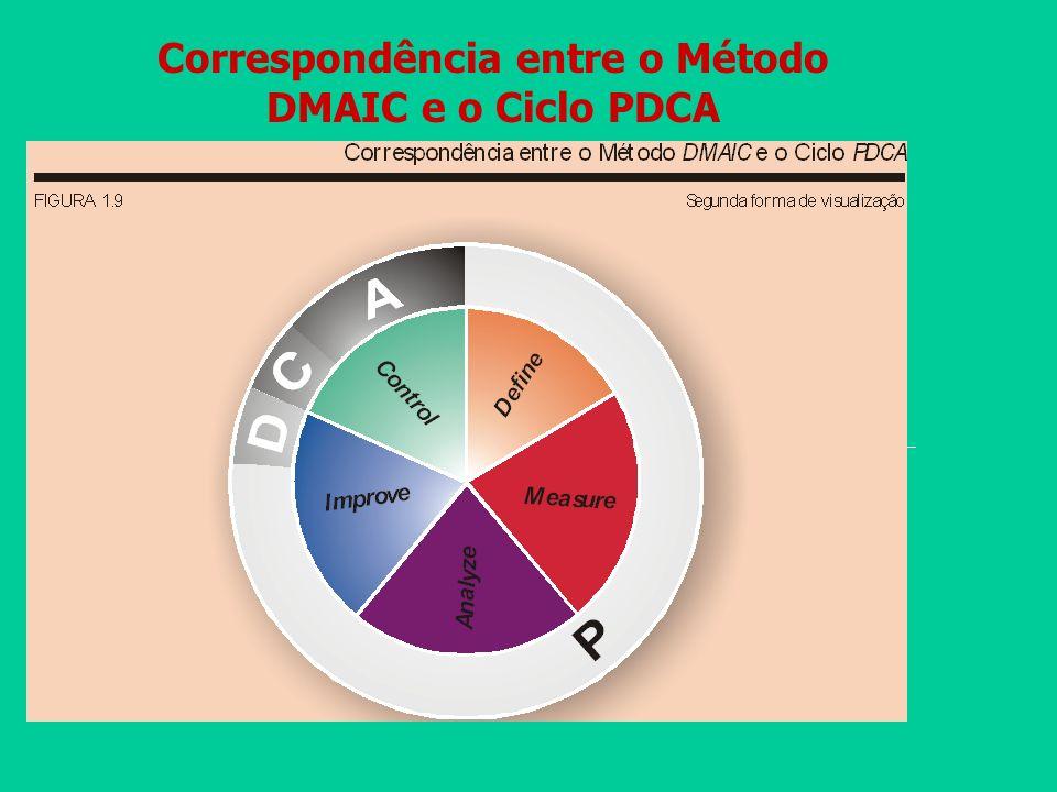 Correspondência entre o Método DMAIC e o Ciclo PDCA C O N T O L C O N T R O L I M P R O V E I M P R O V E M A S U R E D E I N E A ACT