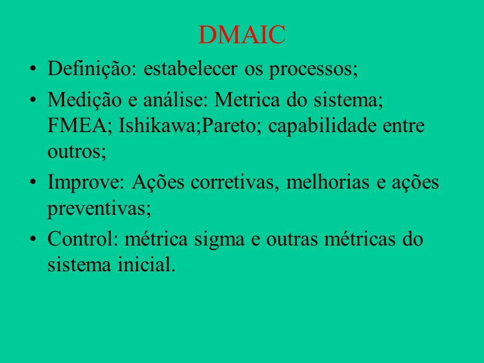 DMAIC Definição: estabelecer os processos; Medição e análise: Metrica do sistema; FMEA; Ishikawa;Pareto; capabilidade entre outros; Improve: Ações cor