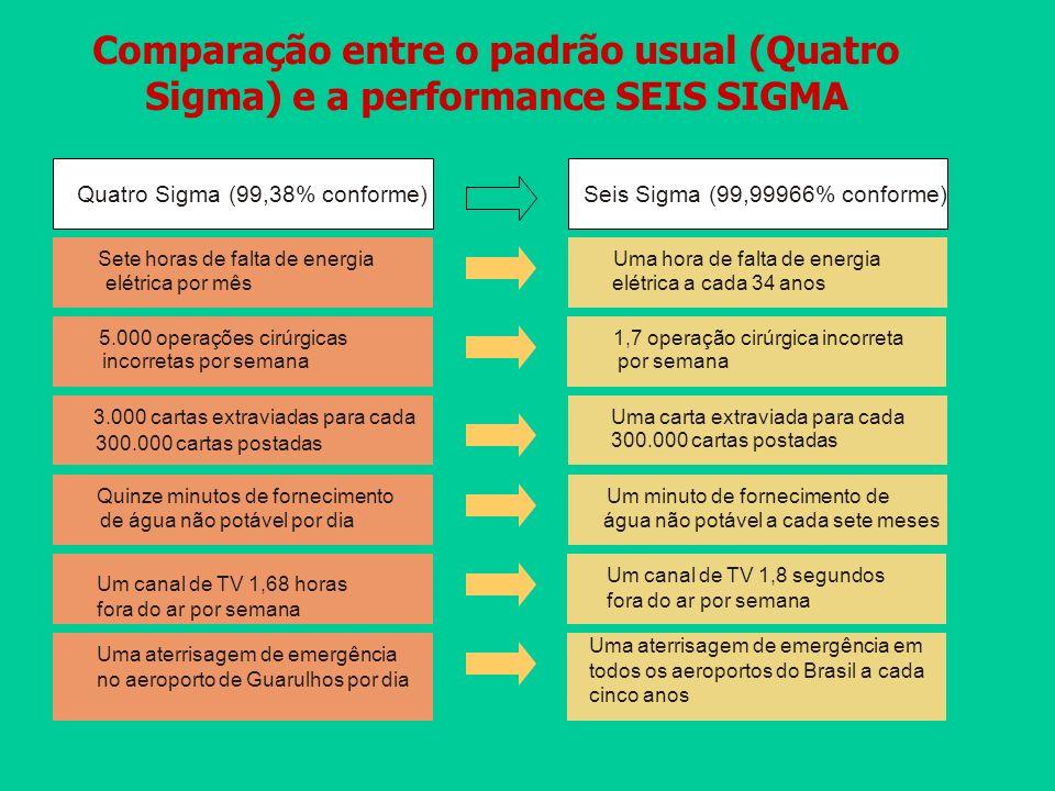 Quatro Sigma (99,38% conforme) Sete horas de falta de energia elétrica por mês Uma hora de falta de energia elétrica a cada 34 anos 5.000 operações ci
