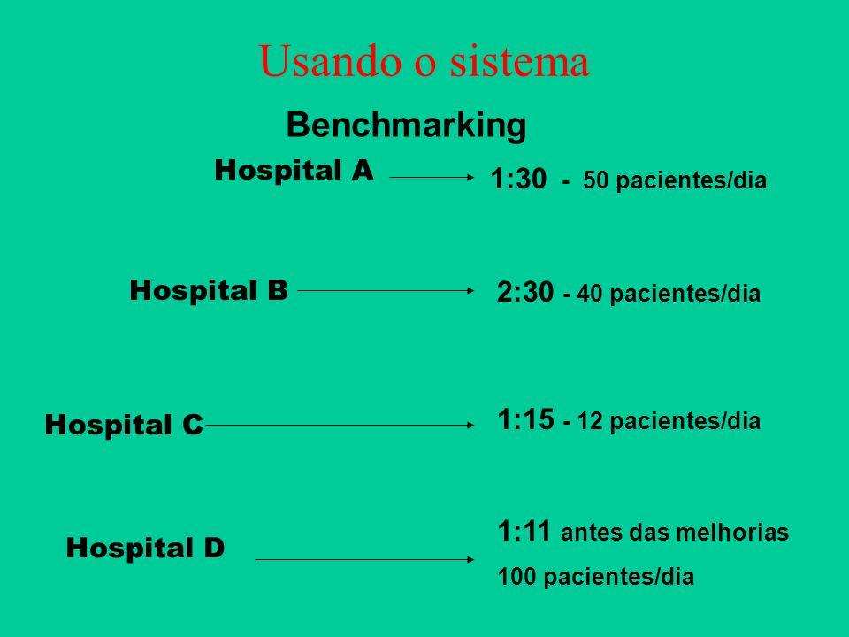 Usando o sistema Benchmarking 1:30 - 50 pacientes/dia 2:30 - 40 pacientes/dia 1:11 antes das melhorias 100 pacientes/dia 1:15 - 12 pacientes/dia Hospi