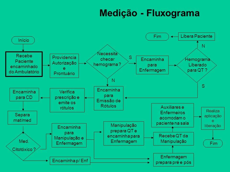 Medição - Fluxograma Providencia Autorização e Prontuário Necessita checar hemograma ? Encaminha para Enfermagem Encaminha para Emissão de Rótulos Hem