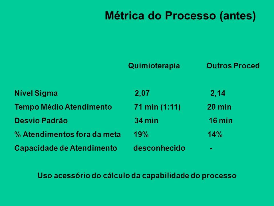 Métrica do Processo (antes) Quimioterapia Outros Proced Nível Sigma 2,07 2,14 Tempo Médio Atendimento 71 min (1:11) 20 min Desvio Padrão 34 min 16 min