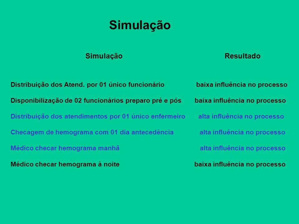 Simulação Simulação Resultado Distribuição dos Atend. por 01 único funcionário baixa influência no processo Disponibilização de 02 funcionários prepar