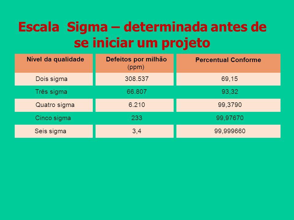 Escala Sigma – determinada antes de se iniciar um projeto Nível da qualidade Dois sigma308.537 Seis sigma3,4 Cinco sigma233 Quatro sigma6.210 Três sig
