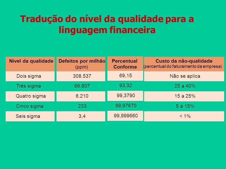 Tradução do nível da qualidade para a linguagem financeira Nível da qualidade Dois sigma Seis sigma Cinco sigma Quatro sigma Três sigma 308.537 3,4 23