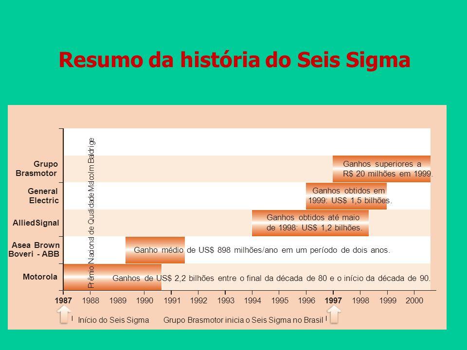 Resumo da história do Seis Sigma Asea Brown Boveri - ABB AlliedSignal General Electric Grupo Brasmotor 1987 198819891990199119921993199419951996 1997