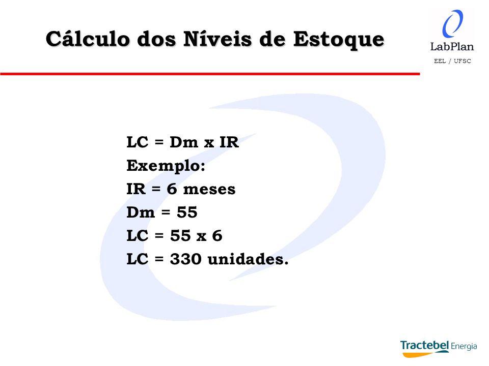 EEL / UFSC LC = Dm x IR Exemplo: IR = 6 meses Dm = 55 LC = 55 x 6 LC = 330 unidades. Cálculo dos Níveis de Estoque