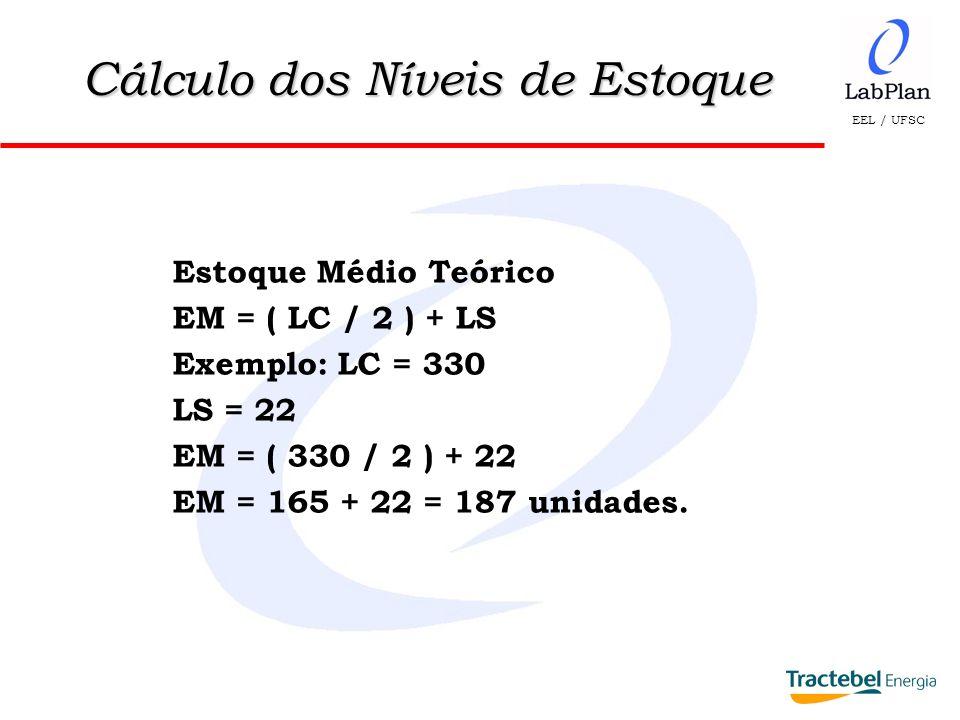 EEL / UFSC Estoque Médio Teórico EM = ( LC / 2 ) + LS Exemplo: LC = 330 LS = 22 EM = ( 330 / 2 ) + 22 EM = 165 + 22 = 187 unidades. Cálculo dos Níveis