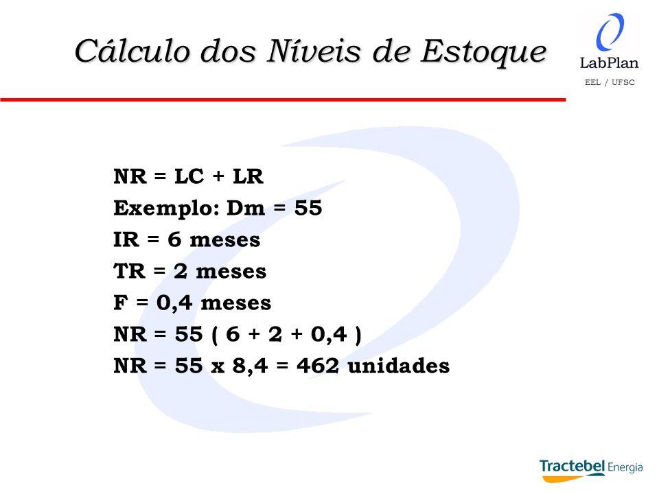 EEL / UFSC NR = LC + LR Exemplo: Dm = 55 IR = 6 meses TR = 2 meses F = 0,4 meses NR = 55 ( 6 + 2 + 0,4 ) NR = 55 x 8,4 = 462 unidades Cálculo dos Níve