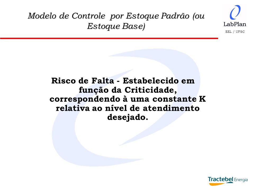 EEL / UFSC Modelo de Controle por Estoque Padrão (ou Estoque Base) Risco de Falta - Estabelecido em função da Criticidade, correspondendo à uma consta
