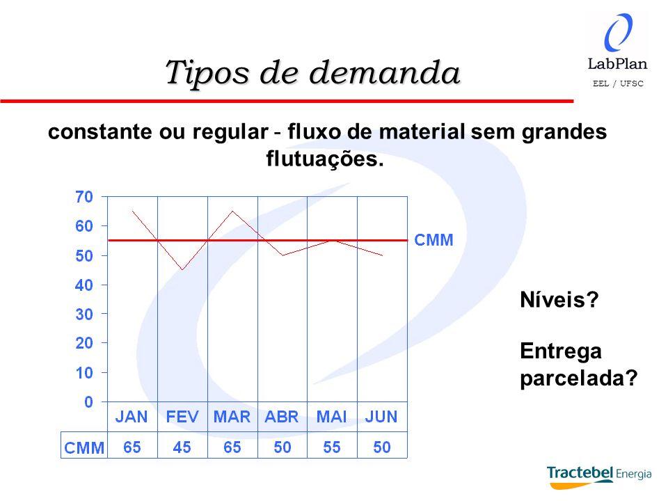 EEL / UFSC NR = LC + LR Exemplo: Dm = 55 IR = 6 meses TR = 2 meses F = 0,4 meses NR = 55 ( 6 + 2 + 0,4 ) NR = 55 x 8,4 = 462 unidades Cálculo dos Níveis de Estoque