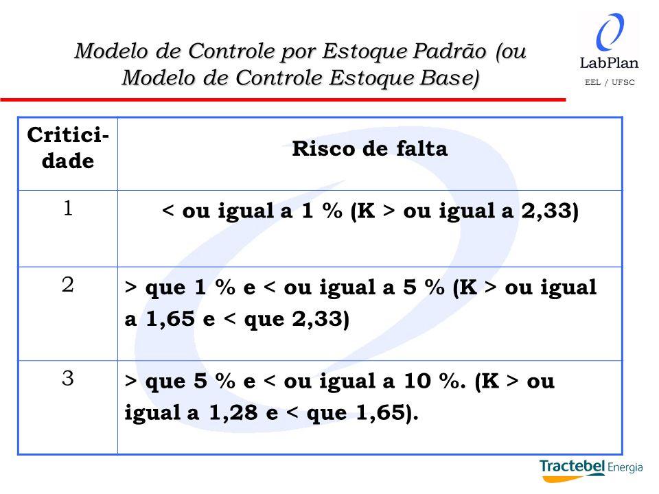 EEL / UFSC Modelo de Controle por Estoque Padrão (ou Modelo de Controle Estoque Base) Critici- dade Risco de falta 1 ou igual a 2,33) 2 > que 1 % e ou