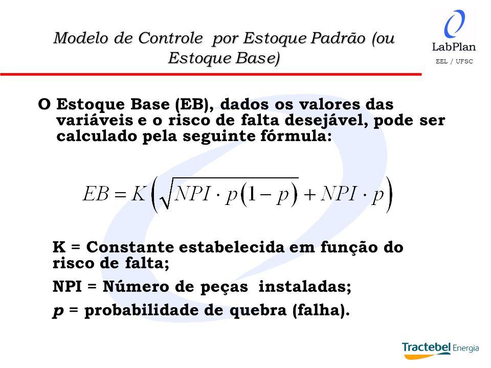 EEL / UFSC Modelo de Controle por Estoque Padrão (ou Estoque Base) O Estoque Base (EB), dados os valores das variáveis e o risco de falta desejável, p