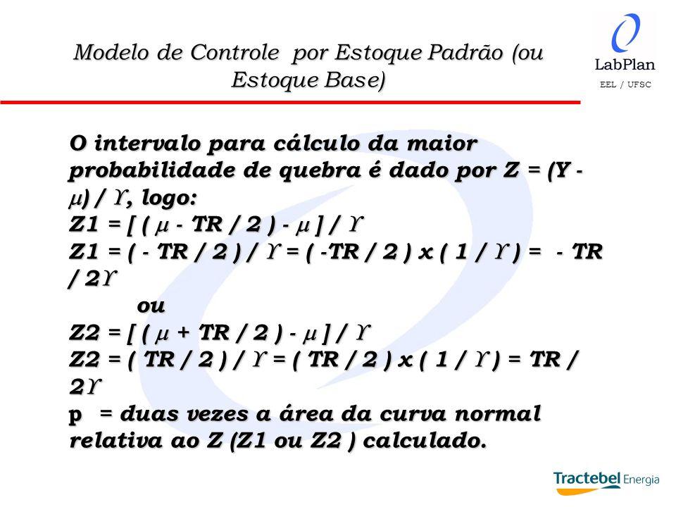 EEL / UFSC Modelo de Controle por Estoque Padrão (ou Estoque Base) O intervalo para cálculo da maior probabilidade de quebra é dado por Z = (Y - ) /,