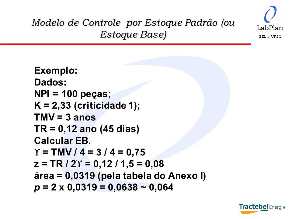 EEL / UFSC Modelo de Controle por Estoque Padrão (ou Estoque Base) Exemplo: Dados: NPI = 100 peças; K = 2,33 (criticidade 1); TMV = 3 anos TR = 0,12 a