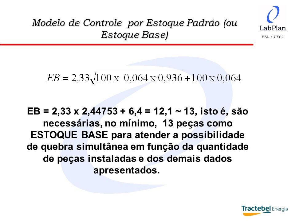 EEL / UFSC Modelo de Controle por Estoque Padrão (ou Estoque Base) EB = 2,33 x 2,44753 + 6,4 = 12,1 ~ 13, isto é, são necessárias, no mínimo, 13 peças