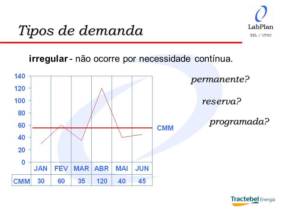 EEL / UFSC Técnicas de previsão de demanda Média aritmética móvel - soma dos elementos de n períodos, dividida pelo número deles, onde a cada ocorrência, despreza-se o mais antigo.
